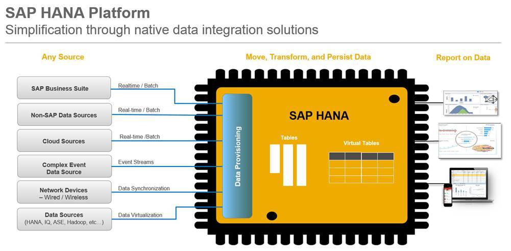 SAP HANA Smart Data Integration (SDI)